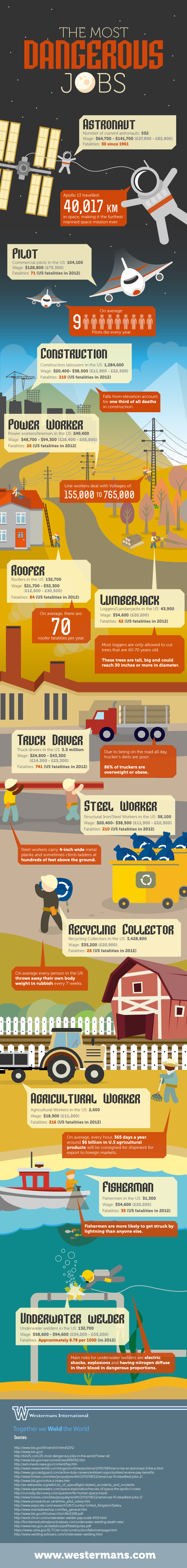 The Most Dangerous Job Infographic