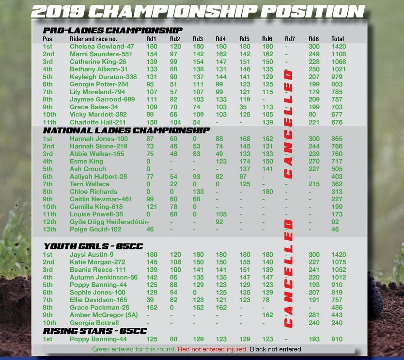 Final Positions 2019 BWMA